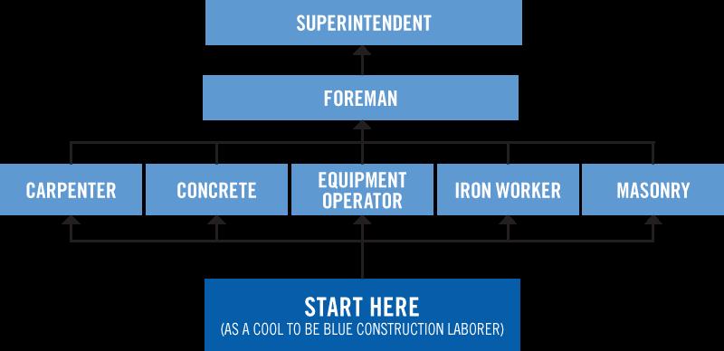Start Here Career Path Diagram